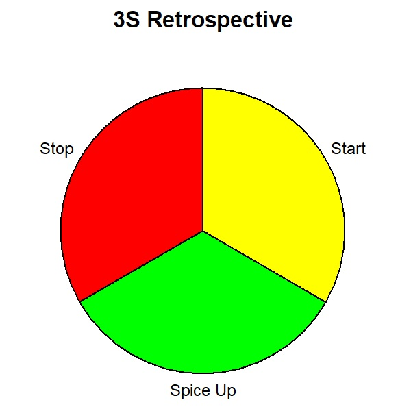 3S Retrospective Exercise: Start, Spice-up, Stop