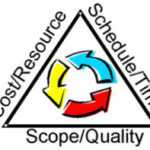 Fixing Scope in Agile Projects