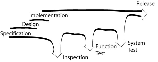 Steering Product Quality in Agile Teams
