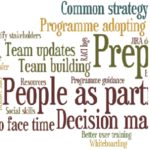 Guest blog: Retrospectives with Wordles