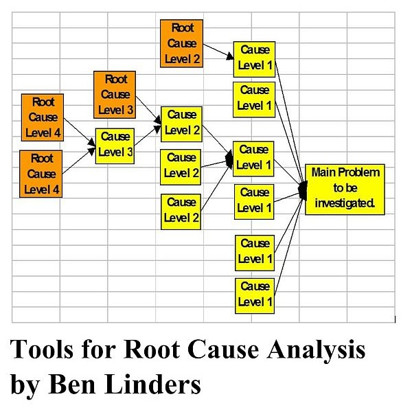 Tools For Root Cause Analysis Ebook  Ben Linders